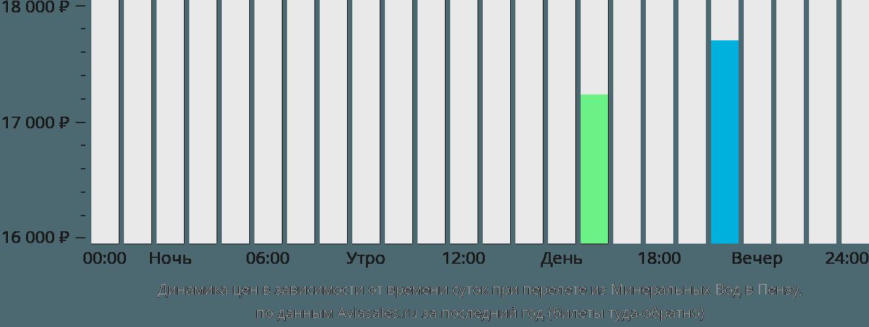 Динамика цен в зависимости от времени вылета из Минеральных Вод в Пензу