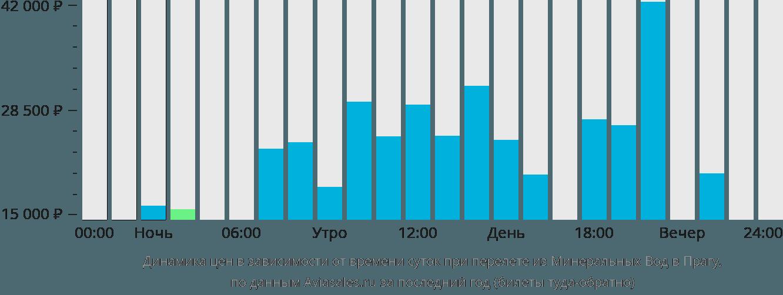 Динамика цен в зависимости от времени вылета из Минеральных Вод в Прагу