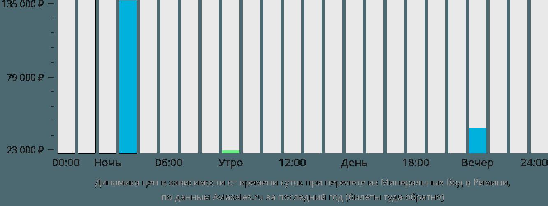 Динамика цен в зависимости от времени вылета из Минеральных Вод в Римини