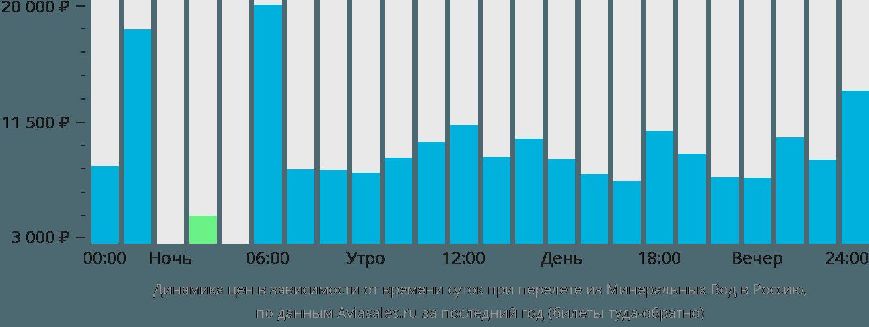 Динамика цен в зависимости от времени вылета из Минеральных Вод в Россию