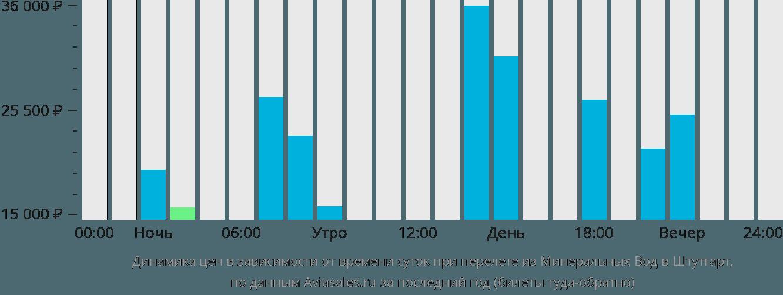 Динамика цен в зависимости от времени вылета из Минеральных Вод в Штутгарт