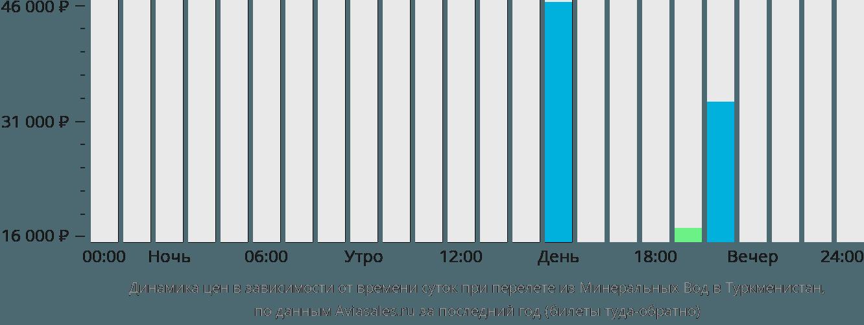 Динамика цен в зависимости от времени вылета из Минеральных Вод в Туркменистан