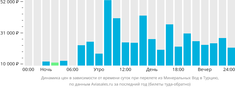Динамика цен в зависимости от времени вылета из Минеральных Вод в Турцию