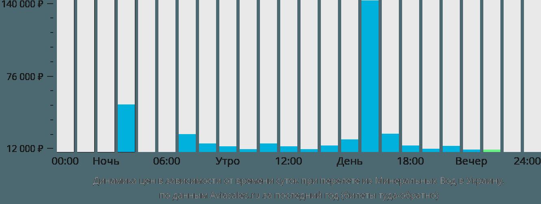 Динамика цен в зависимости от времени вылета из Минеральных Вод в Украину
