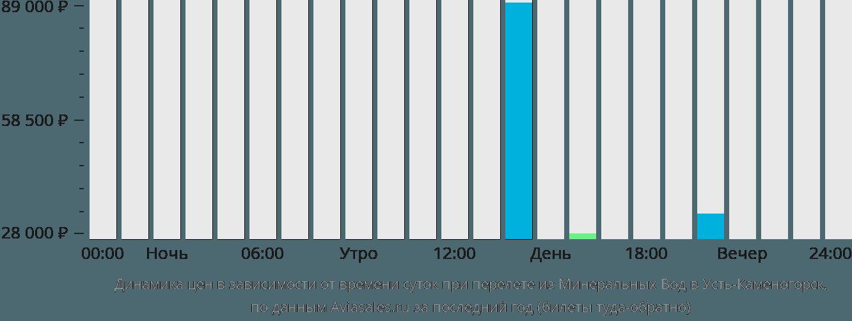 Динамика цен в зависимости от времени вылета из Минеральных Вод в Усть-Каменогорск
