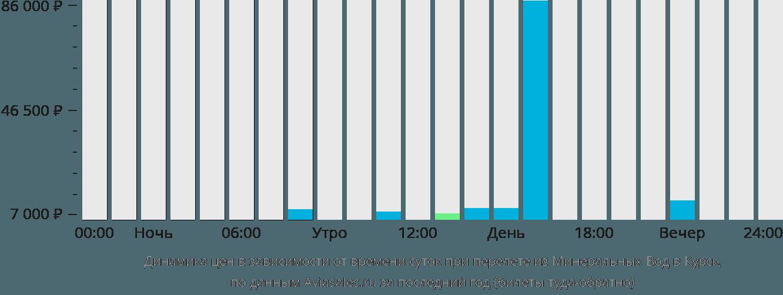 Динамика цен в зависимости от времени вылета из Минеральных Вод в Курск