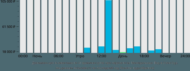 Динамика цен в зависимости от времени вылета из Минеральных Вод в Улан-Удэ