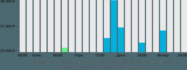 Динамика цен в зависимости от времени вылета из Минеральных Вод в Венецию