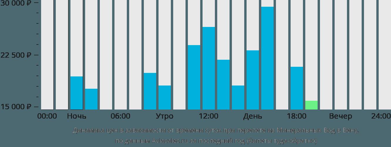 Динамика цен в зависимости от времени вылета из Минеральных Вод в Вену