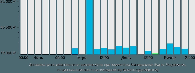 Динамика цен в зависимости от времени вылета из Минеральных Вод во Владивосток