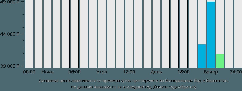Динамика цен в зависимости от времени вылета из Минеральных Вод в Вашингтон