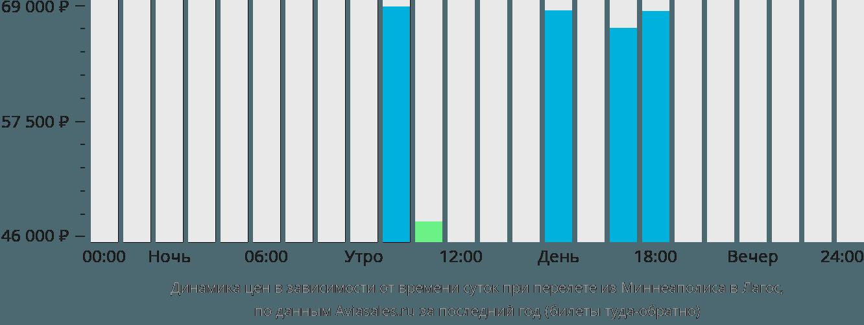 Динамика цен в зависимости от времени вылета из Миннеаполиса в Лагос