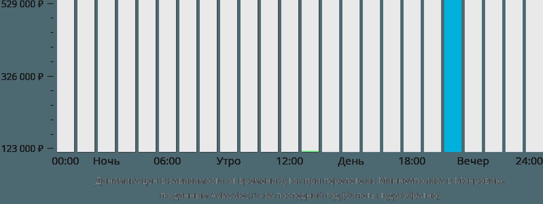 Динамика цен в зависимости от времени вылета из Миннеаполиса в Монровию