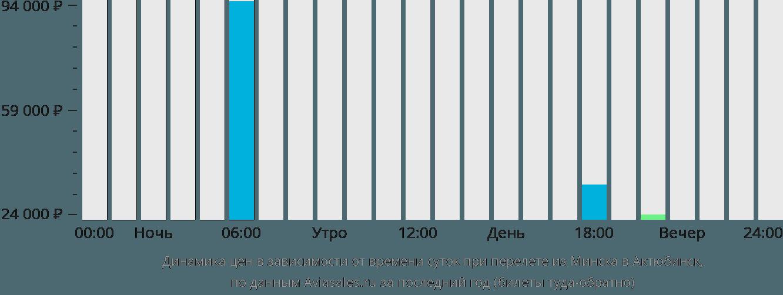 Динамика цен в зависимости от времени вылета из Минска в Актюбинск