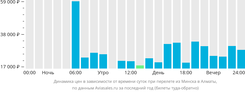 Динамика цен в зависимости от времени вылета из Минска в Алматы