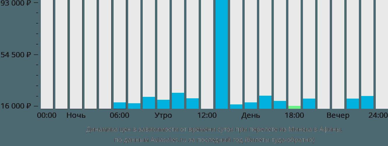 Динамика цен в зависимости от времени вылета из Минска в Афины