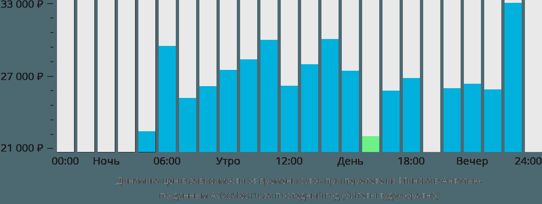 Динамика цен в зависимости от времени вылета из Минска в Анталью