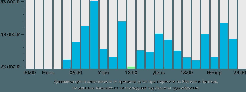 Динамика цен в зависимости от времени вылета из Минска в Бангкок