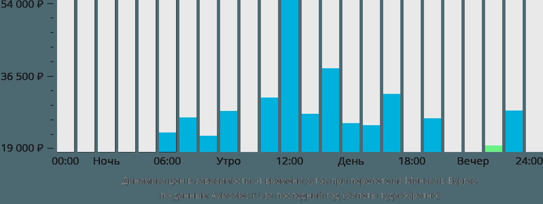 Динамика цен в зависимости от времени вылета из Минска в Бургас