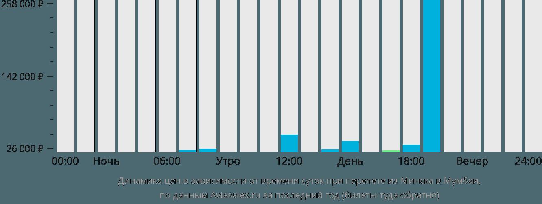 Динамика цен в зависимости от времени вылета из Минска в Мумбаи