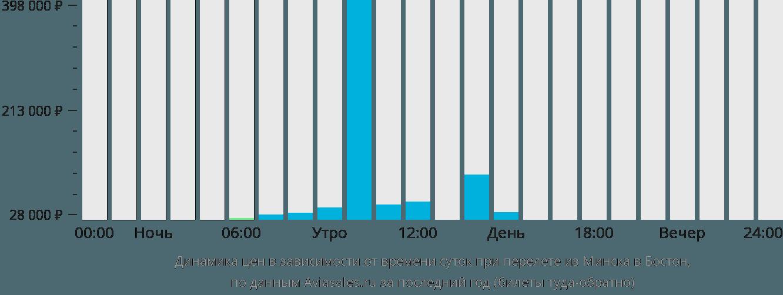 Динамика цен в зависимости от времени вылета из Минска в Бостон