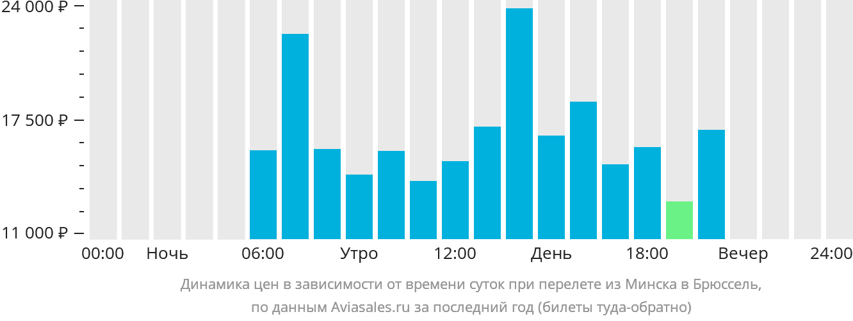 Динамика цен в зависимости от времени вылета из Минска в Брюссель