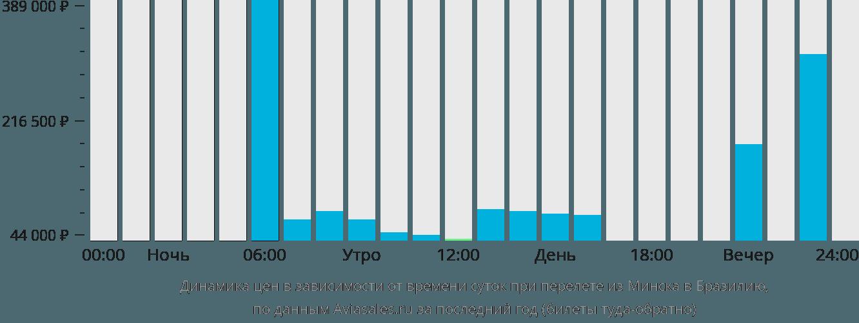 Динамика цен в зависимости от времени вылета из Минска в Бразилию