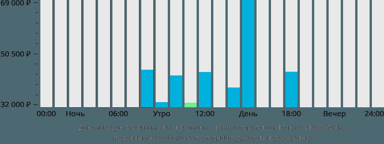 Динамика цен в зависимости от времени вылета из Минска в Касабланку