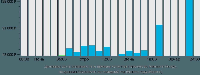 Динамика цен в зависимости от времени вылета из Минска в Канаду