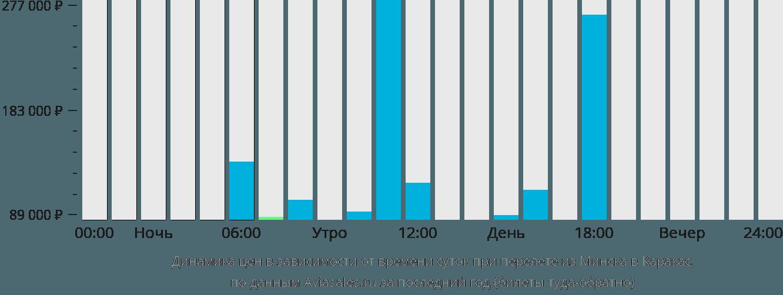 Динамика цен в зависимости от времени вылета из Минска в Каракас
