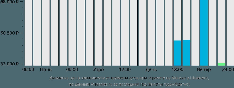 Динамика цен в зависимости от времени вылета из Минска в Шымкент