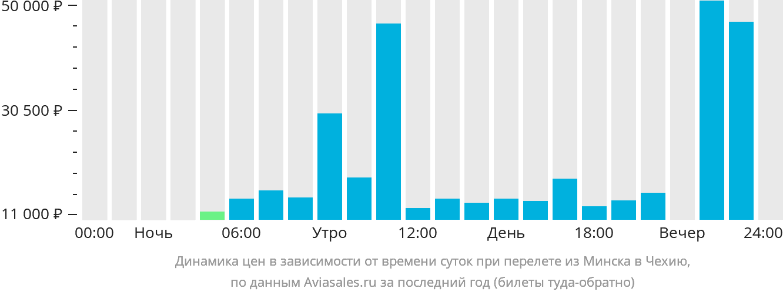 Динамика цен в зависимости от времени вылета из Минска в Чехию