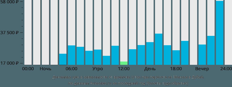 Динамика цен в зависимости от времени вылета из Минска в Дубай