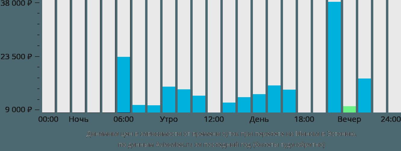 Динамика цен в зависимости от времени вылета из Минска в Эстонию