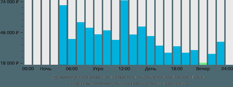 Динамика цен в зависимости от времени вылета из Минска в Египет