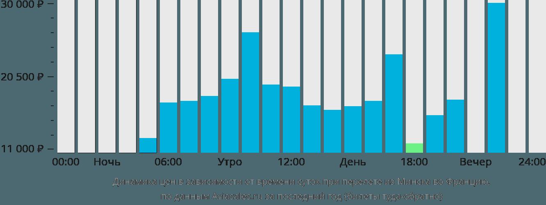 Динамика цен в зависимости от времени вылета из Минска во Францию