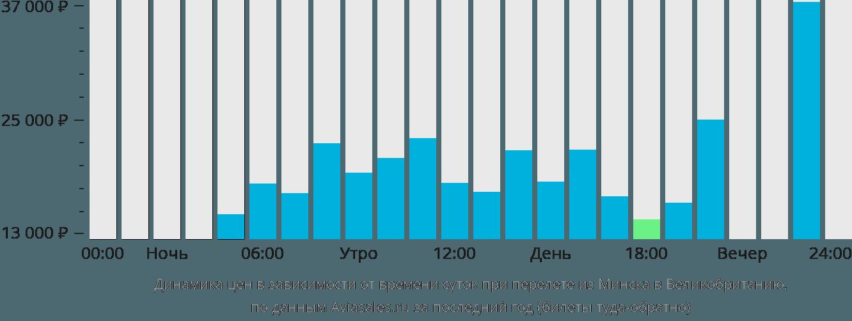 Динамика цен в зависимости от времени вылета из Минска в Великобританию