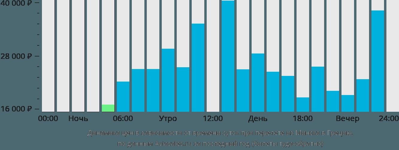 Динамика цен в зависимости от времени вылета из Минска в Грецию