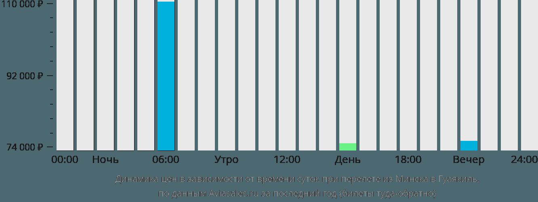 Динамика цен в зависимости от времени вылета из Минска в Гуаякиль