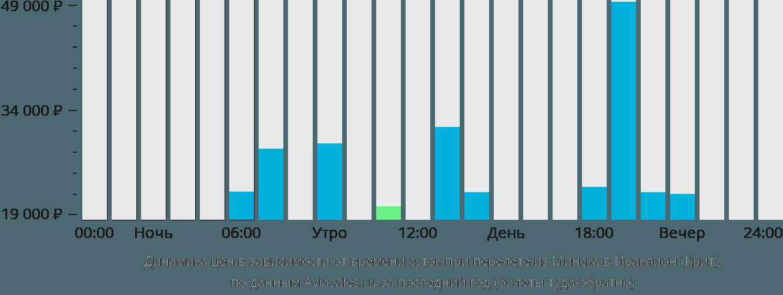 Динамика цен в зависимости от времени вылета из Минска в Ираклион (Крит)