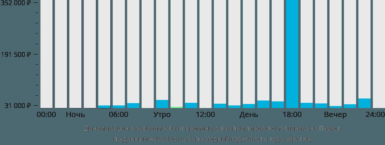Динамика цен в зависимости от времени вылета из Минска на Пхукет