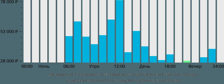 Динамика цен в зависимости от времени вылета из Минска в Хургаду