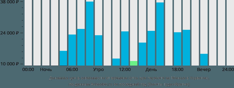 Динамика цен в зависимости от времени вылета из Минска в Хорватию