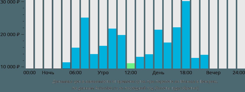 Динамика цен в зависимости от времени вылета из Минска в Венгрию
