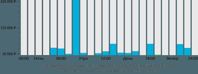 Динамика цен в зависимости от времени вылета из Минска на Ибицу