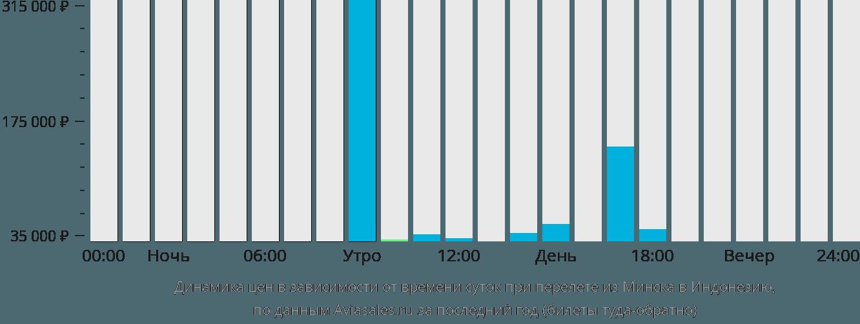 Динамика цен в зависимости от времени вылета из Минска в Индонезию