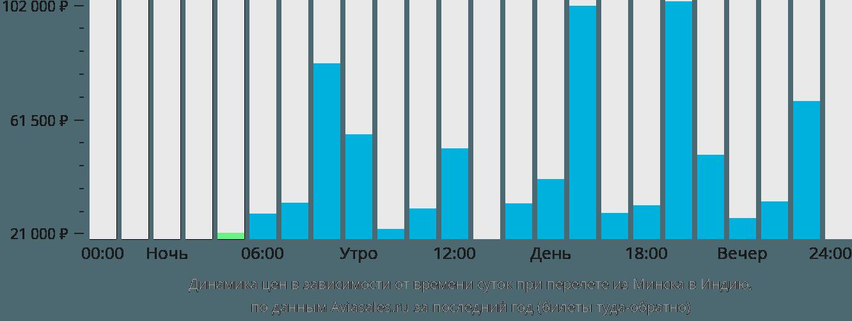Динамика цен в зависимости от времени вылета из Минска в Индию