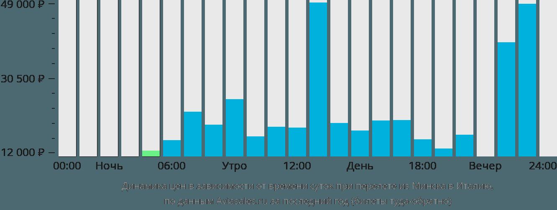 Динамика цен в зависимости от времени вылета из Минска в Италию