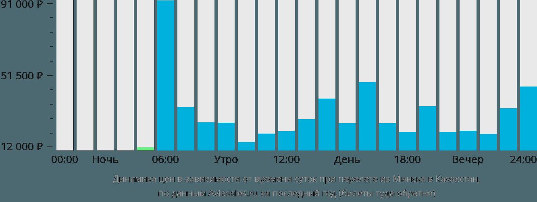 Динамика цен в зависимости от времени вылета из Минска в Казахстан