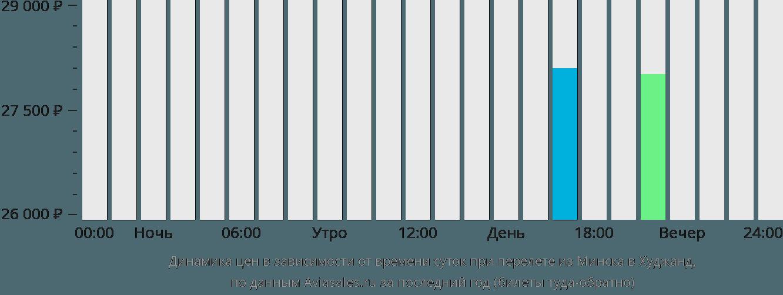 Динамика цен в зависимости от времени вылета из Минска в Худжанд